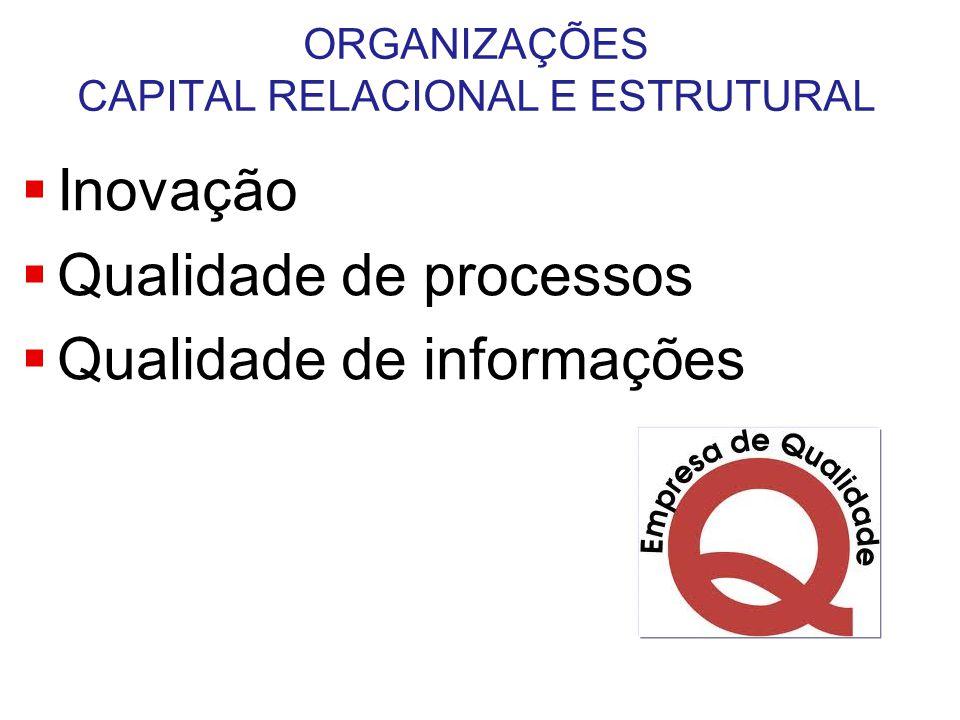 ORGANIZAÇÕES CAPITAL RELACIONAL E ESTRUTURAL  Inovação  Qualidade de processos  Qualidade de informações