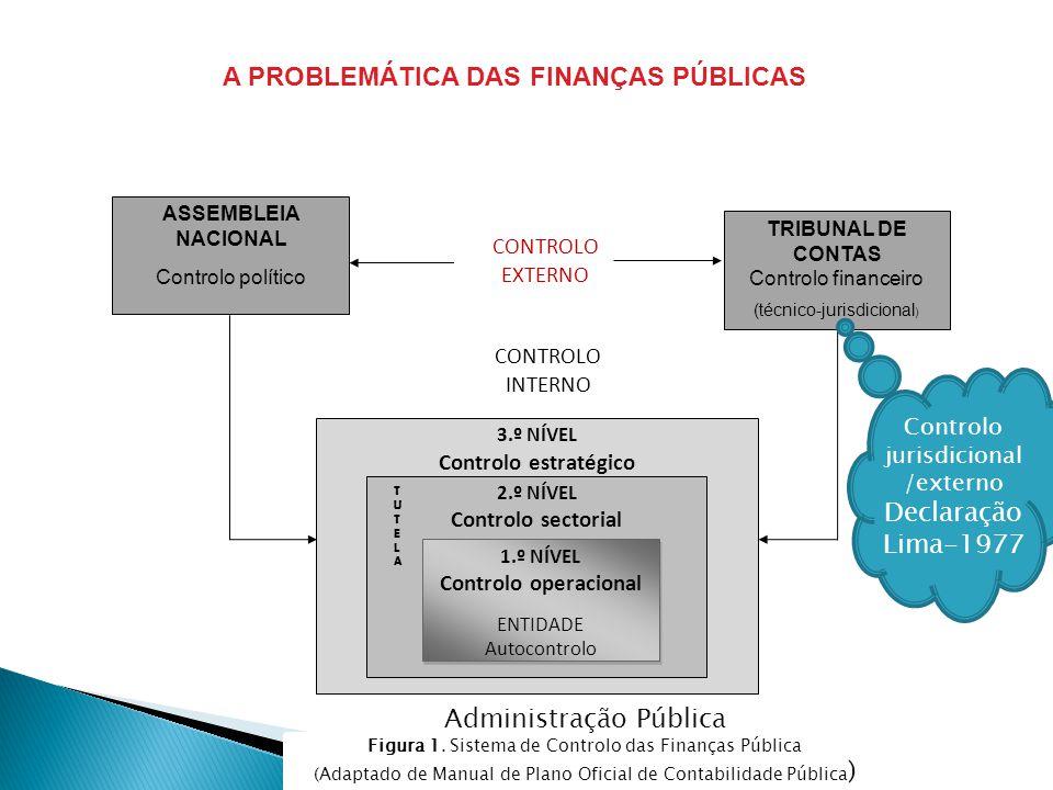 ASSEMBLEIA NACIONAL Controlo político TRIBUNAL DE CONTAS Controlo financeiro (técnico-jurisdicional ) CONTROLO EXTERNO CONTROLO INTERNO 3.º NÍVEL Cont