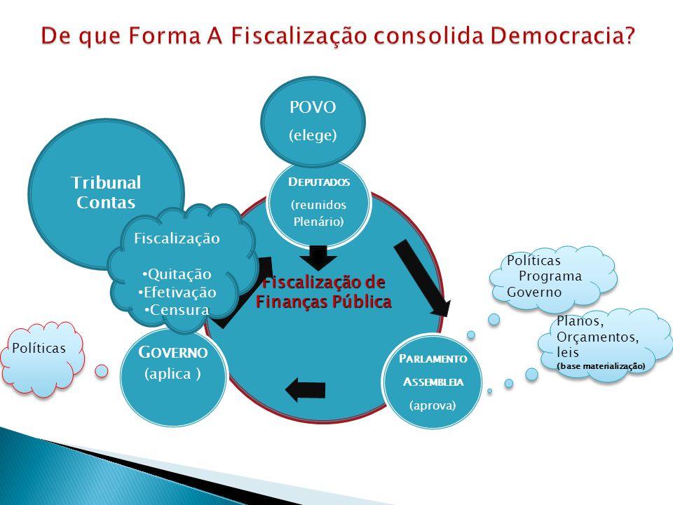 Fiscalização de Finanças Pública Políticas Programa Governo Políticas Programa Governo Políticas Planos, Orçamentos, leis (base materialização) Planos