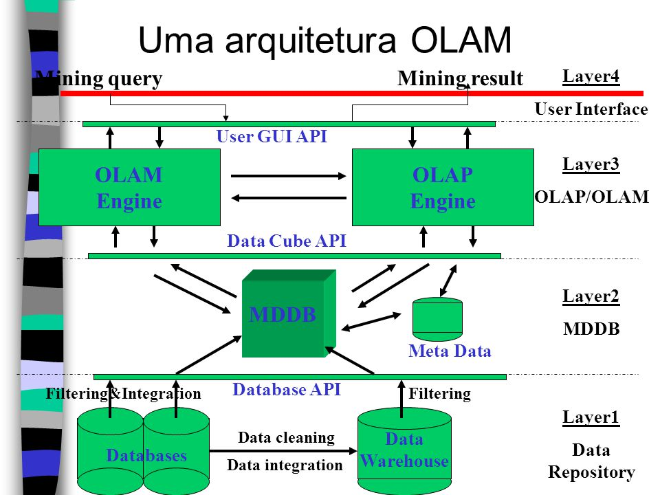 Uma arquitetura OLAM Data Warehouse Meta Data MDDB OLAM Engine OLAP Engine User GUI API Data Cube API Database API Data cleaning Data integration Laye