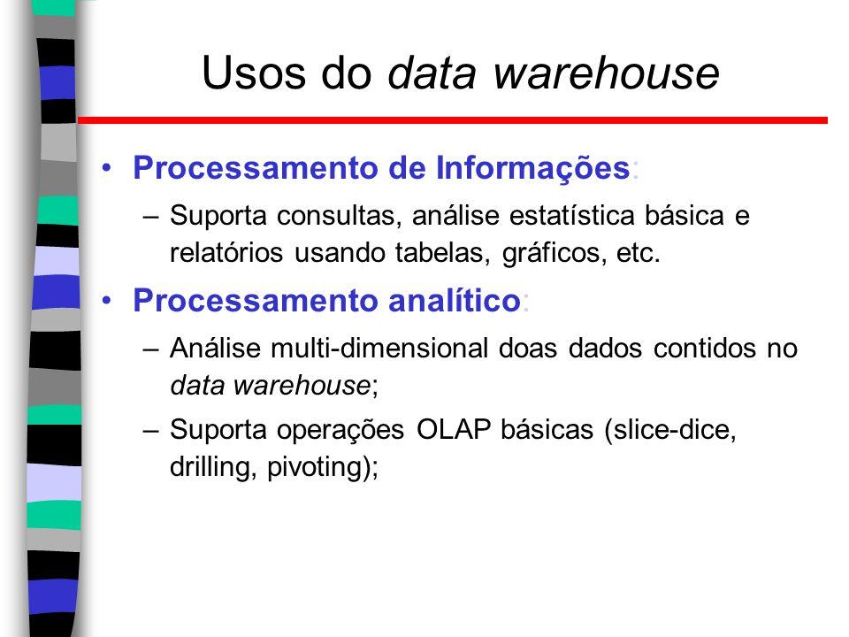 Usos do data warehouse Processamento de Informações: –Suporta consultas, análise estatística básica e relatórios usando tabelas, gráficos, etc. Proces