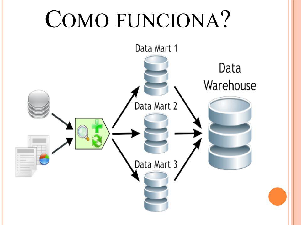 O Data Mart é carregado através de processos de ETL, que fornecem informações adequadas para cada um deles.