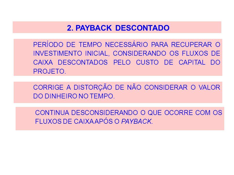 PERÍODO DE TEMPO NECESSÁRIO PARA RECUPERAR O INVESTIMENTO INICIAL, CONSIDERANDO OS FLUXOS DE CAIXA DESCONTADOS PELO CUSTO DE CAPITAL DO PROJETO. CONTI