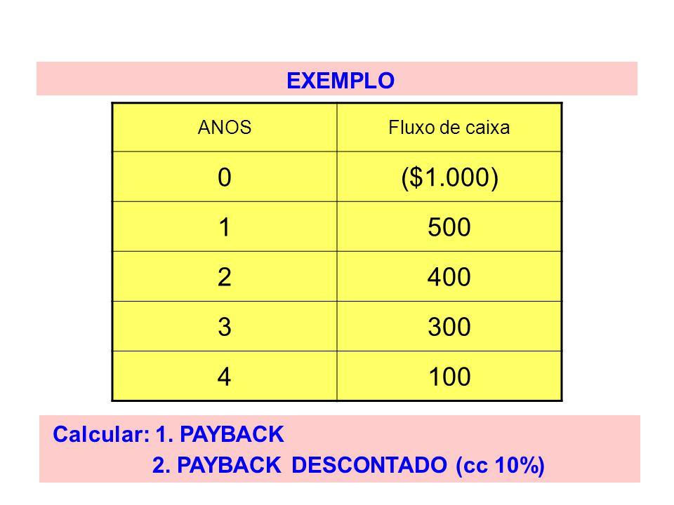 EXEMPLO ANOSFluxo de caixa 0($1.000) 1500 2400 3300 4100 Calcular: 1. PAYBACK 2. PAYBACK DESCONTADO (cc 10%)