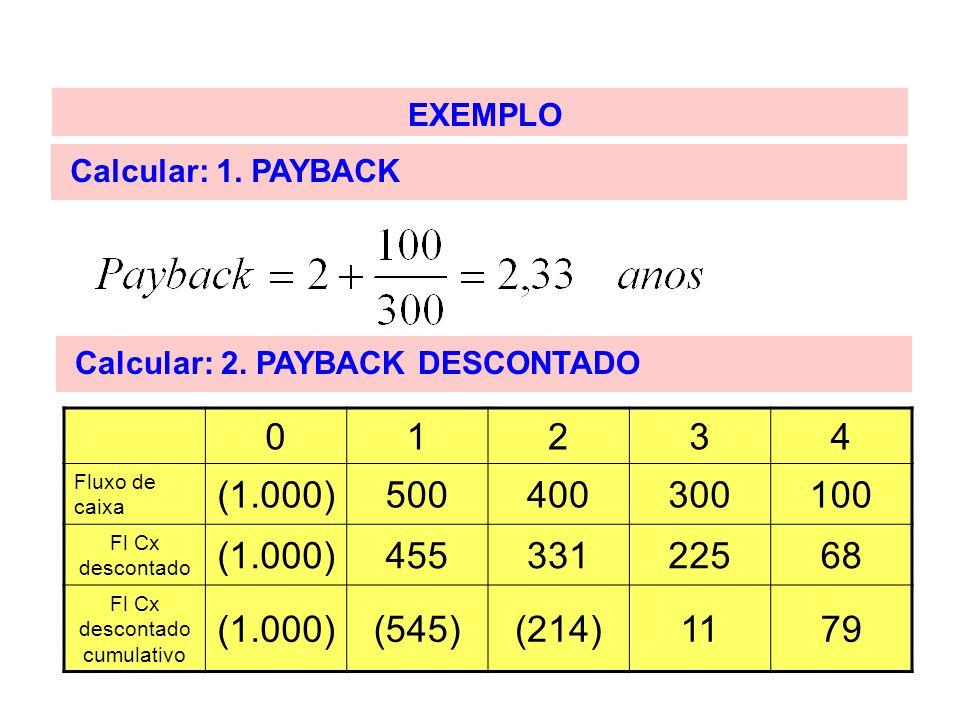 EXEMPLO Calcular: 1. PAYBACK Calcular: 2. PAYBACK DESCONTADO 01234 Fluxo de caixa (1.000)500400300100 Fl Cx descontado (1.000)45533122568 Fl Cx descon