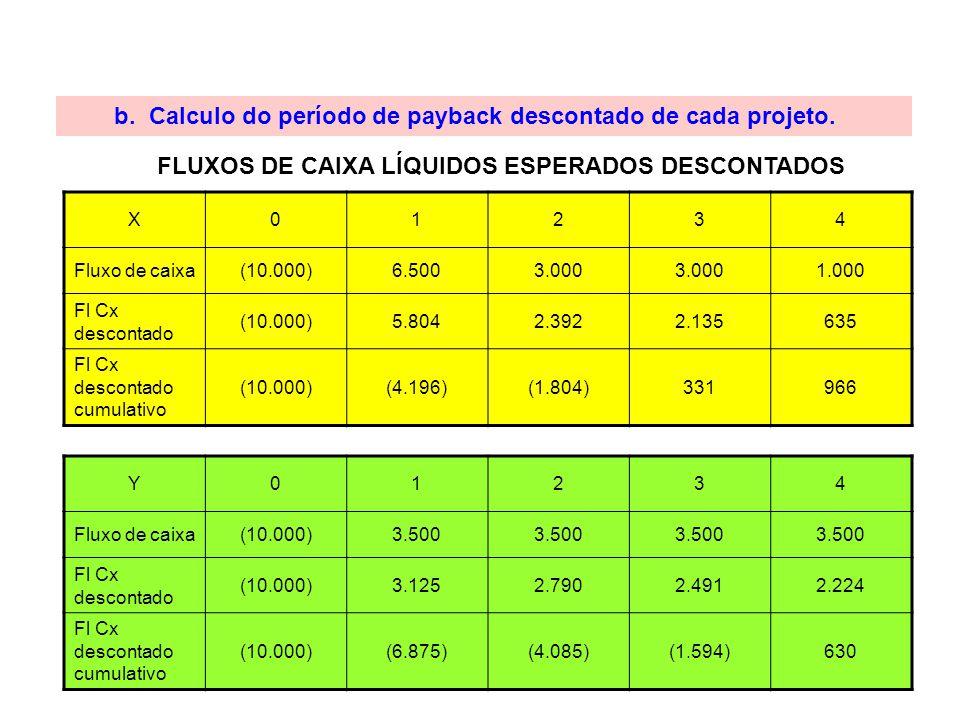 b. Calculo do período de payback descontado de cada projeto. FLUXOS DE CAIXA LÍQUIDOS ESPERADOS DESCONTADOS X01234 Fluxo de caixa(10.000)6.5003.000 1.