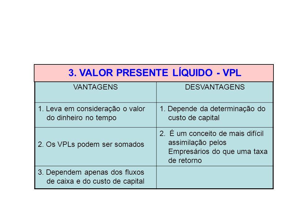 VANTAGENSDESVANTAGENS 1. Leva em consideração o valor do dinheiro no tempo 1. Depende da determinação do custo de capital 2. Os VPLs podem ser somados