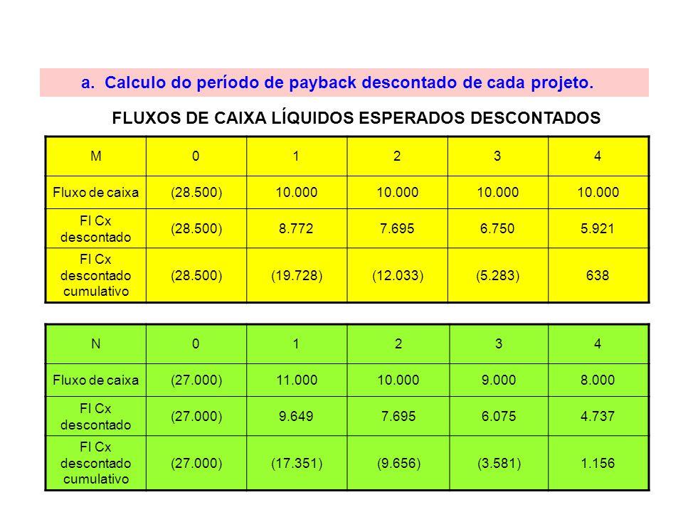 a. Calculo do período de payback descontado de cada projeto. FLUXOS DE CAIXA LÍQUIDOS ESPERADOS DESCONTADOS M01234 Fluxo de caixa(28.500)10.000 Fl Cx