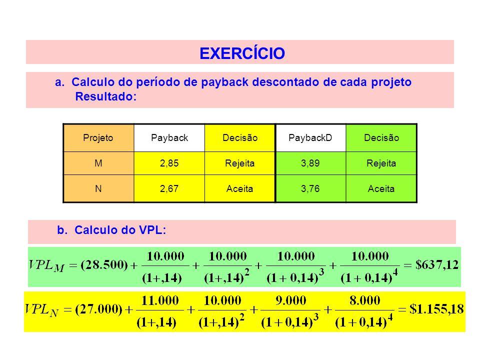EXERCÍCIO a. Calculo do período de payback descontado de cada projeto Resultado: ProjetoPaybackDecisãoPaybackDDecisão M2,85Rejeita3,89Rejeita N2,67Ace