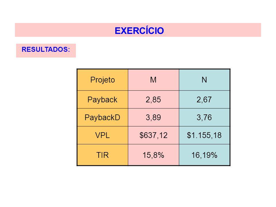 EXERCÍCIO RESULTADOS: ProjetoMN Payback2,852,67 PaybackD3,893,76 VPL$637,12$1.155,18 TIR15,8%16,19%