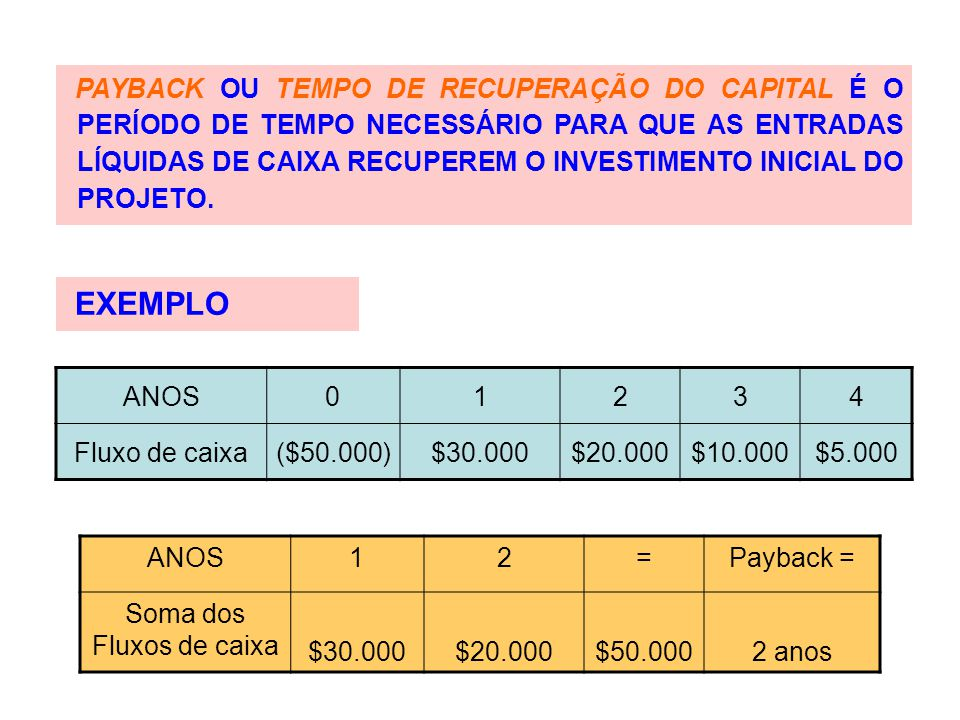 ANOS0123456789 Fluxo de caixa ($30)$6 $8 VPL < 0  REJEITA-SE O PROJETO