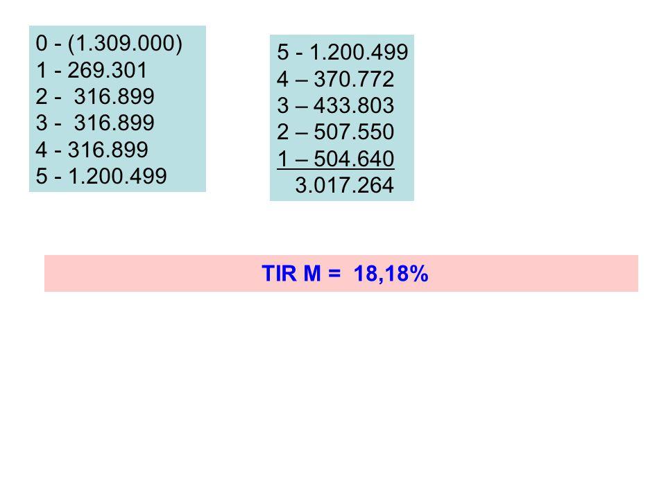 0 - (1.309.000) 1 - 269.301 2 - 316.899 3 - 316.899 4 - 316.899 5 - 1.200.499 4 – 370.772 3 – 433.803 2 – 507.550 1 – 504.640 3.017.264 TIR M = 18,18%