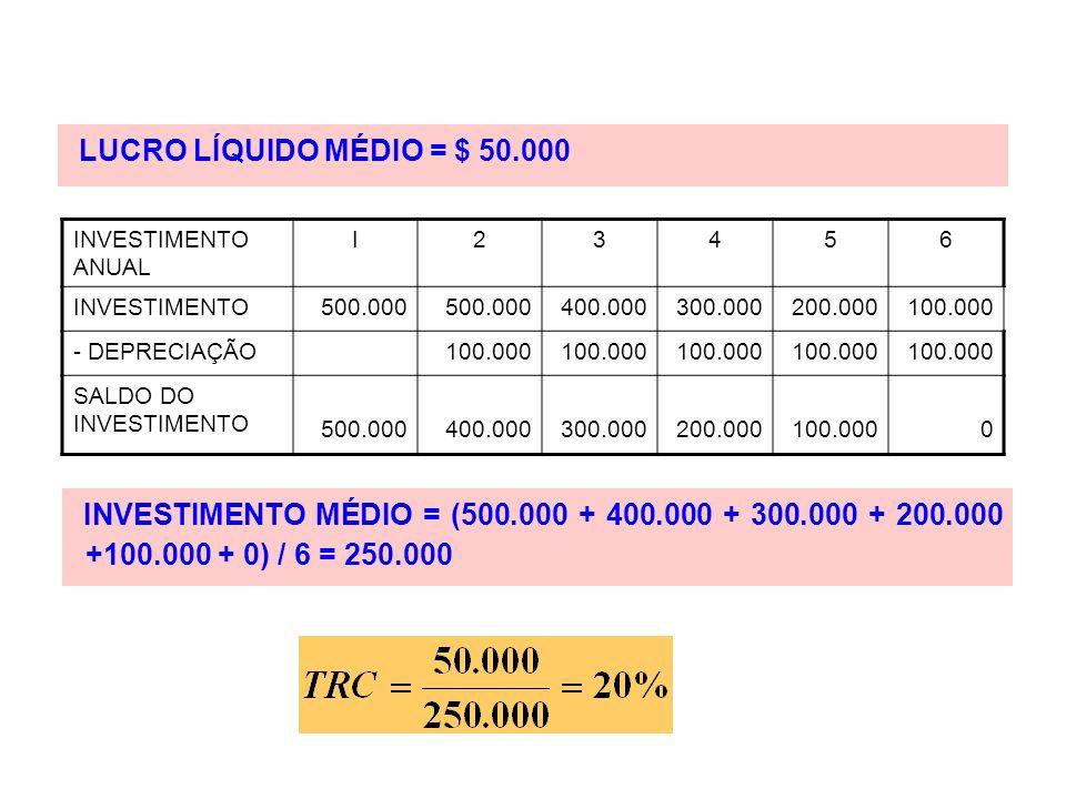 LUCRO LÍQUIDO MÉDIO = $ 50.000 INVESTIMENTO ANUAL I23456 INVESTIMENTO500.000 400.000300.000200.000100.000 - DEPRECIAÇÃO100.000 SALDO DO INVESTIMENTO 5