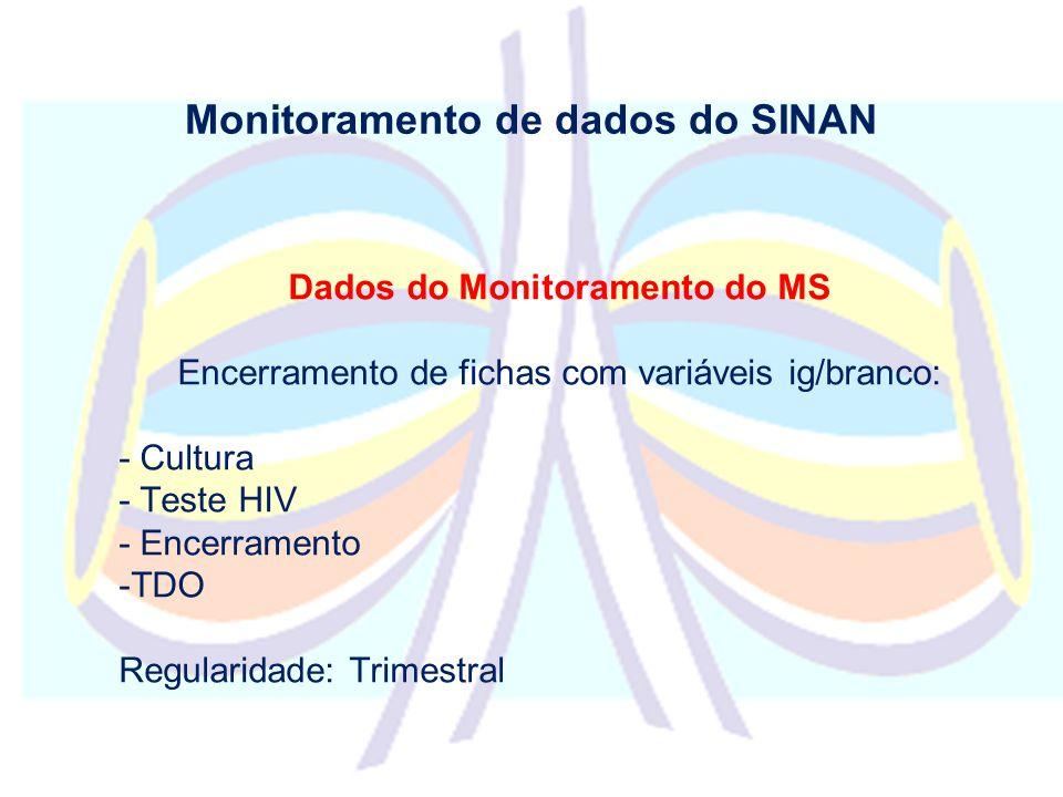 Monitoramento de dados do SINAN Dados do Monitoramento do MS Encerramento de fichas com variáveis ig/branco: - Cultura - Teste HIV - Encerramento -TDO Regularidade: Trimestral