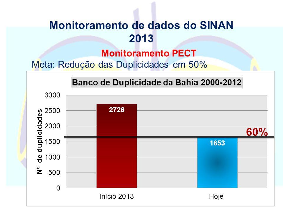 Monitoramento de dados do SINAN 2013 Monitoramento PECT Meta: Redução das Duplicidades em 50%