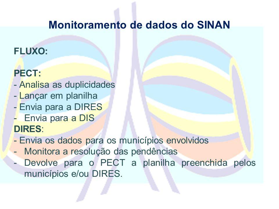 Monitoramento de dados do SINAN FLUXO: PECT: - Analisa as duplicidades - Lançar em planilha - Envia para a DIRES -Envia para a DIS DIRES: - Envia os dados para os municípios envolvidos -Monitora a resolução das pendências -Devolve para o PECT a planilha preenchida pelos municípios e/ou DIRES.