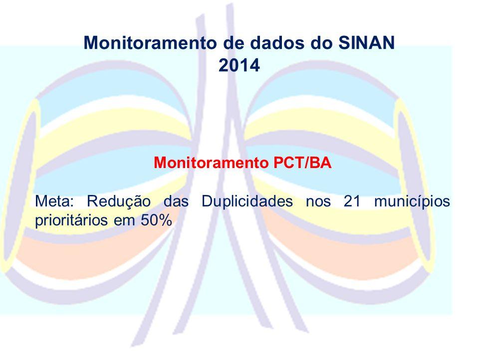 Monitoramento de dados do SINAN 2014 Monitoramento PCT/BA Meta: Redução das Duplicidades nos 21 municípios prioritários em 50%