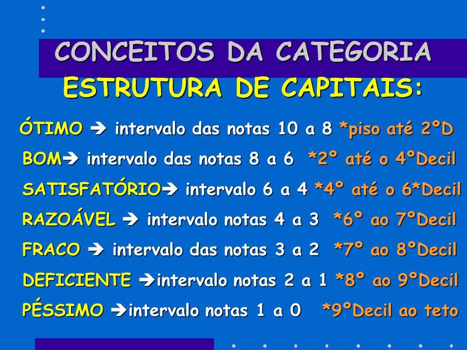 CONCEITOS DAS CATEGORIAS LIQUIDEZ E RENTABILIDADE: PÉSSIMO  intervalo das notas 0 a 1 *Piso até 1ºDecil DEFICIENTE  intervalo notas 1 a 2 *1º ao 2º Decil PÉSSIMO  intervalo das notas 0 a 1 *Piso até 1ºDecil DEFICIENTE  intervalo notas 1 a 2 *1º ao 2º Decil FRACO  intervalo das notas 2 a 3 *2º ao 3* Decil RAZOÁVEL  intervalo das notas 3 a 4 *3º ao 4ºDecil SATISFATÓRIO  intervalo notas 4 a 6 *4º ao 6ºDecil B O M  intervalo das notas 6 a 8 *6º ao 8º Decil FRACO  intervalo das notas 2 a 3 *2º ao 3* Decil RAZOÁVEL  intervalo das notas 3 a 4 *3º ao 4ºDecil SATISFATÓRIO  intervalo notas 4 a 6 *4º ao 6ºDecil B O M  intervalo das notas 6 a 8 *6º ao 8º Decil ÓTIMO  intervalo das notas 8 a 10 *8ºDecil ao teto ÓTIMO  intervalo das notas 8 a 10 *8ºDecil ao teto