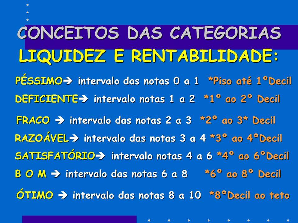CONCEITOS DAS CATEGORIAS LIQUIDEZ E RENTABILIDADE: PÉSSIMO  intervalo das notas 0 a 1 *Piso até 1ºDecil DEFICIENTE  intervalo notas 1 a 2 *1º ao 2º