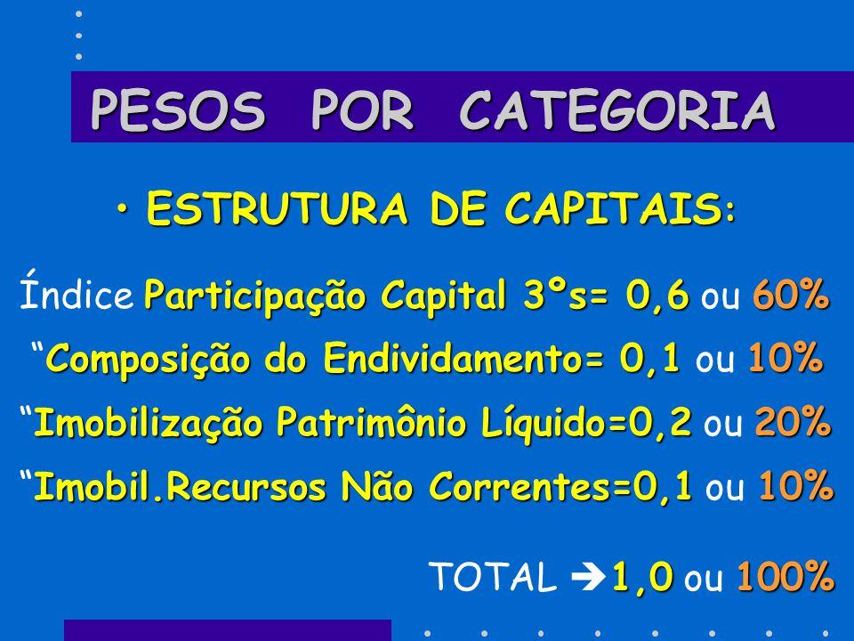 PESOS POR CATEGORIA ESTRUTURA DE CAPITAIS :ESTRUTURA DE CAPITAIS : Participação Capital 3ºs= 0,660% Índice Participação Capital 3ºs= 0,6 ou 60% Compos