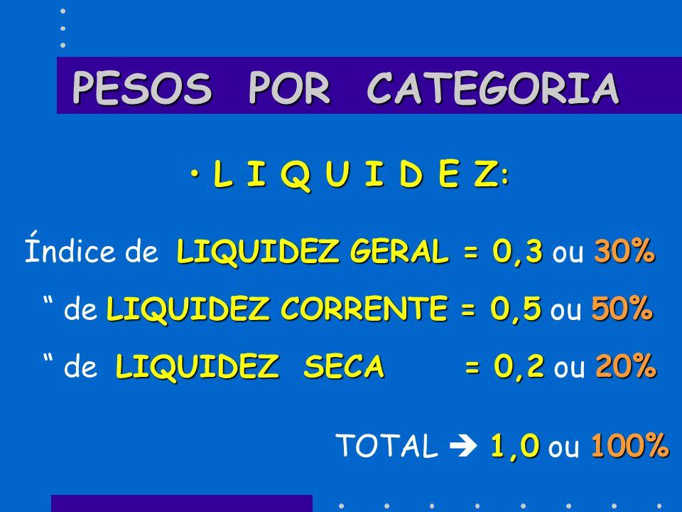 """PESOS POR CATEGORIA L I Q U I D E Z :L I Q U I D E Z : LIQUIDEZ GERAL = 0,330% Índice de LIQUIDEZ GERAL = 0,3 ou 30% LIQUIDEZ CORRENTE = 0,550% """" de L"""