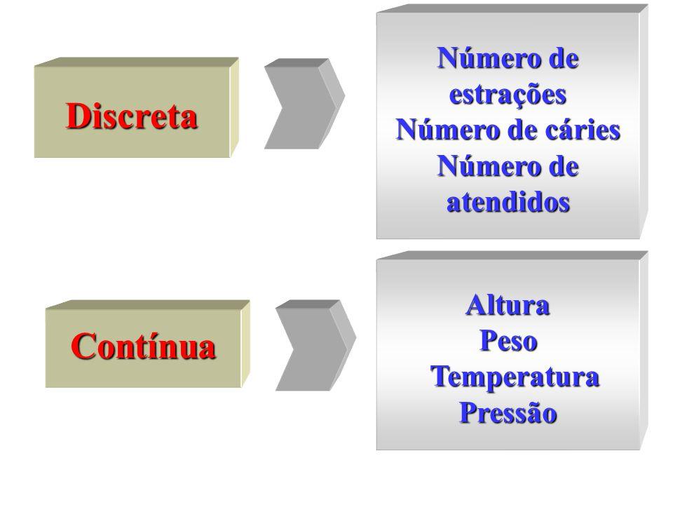 Discreta Contínua AlturaPeso Temperatura TemperaturaPressão Número de estrações Número de cáries Número de atendidos