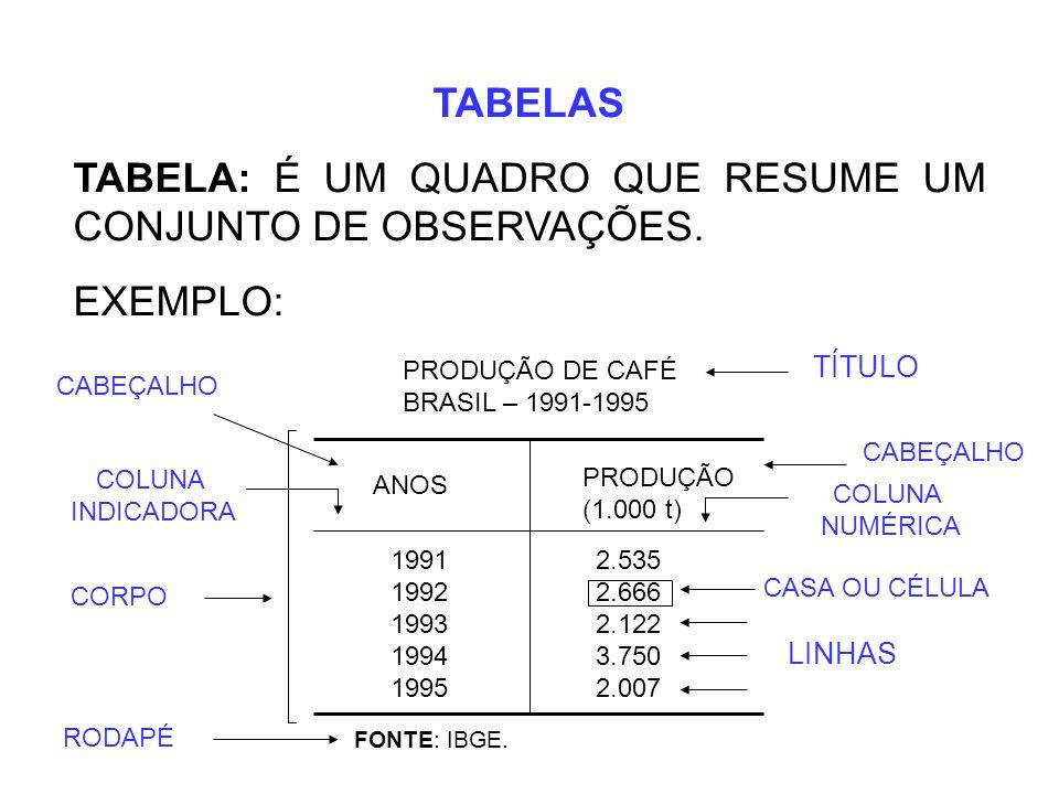 TABELAS TABELA: É UM QUADRO QUE RESUME UM CONJUNTO DE OBSERVAÇÕES. EXEMPLO: PRODUÇÃO DE CAFÉ BRASIL – 1991-1995 ANOS PRODUÇÃO (1.000 t) 1991 2.535 199