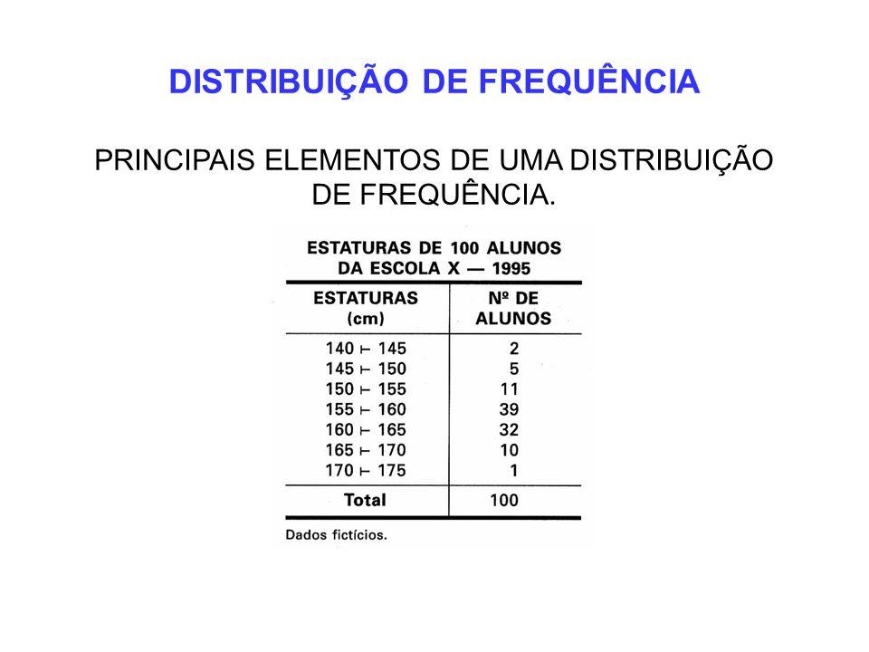 DISTRIBUIÇÃO DE FREQUÊNCIA PRINCIPAIS ELEMENTOS DE UMA DISTRIBUIÇÃO DE FREQUÊNCIA.
