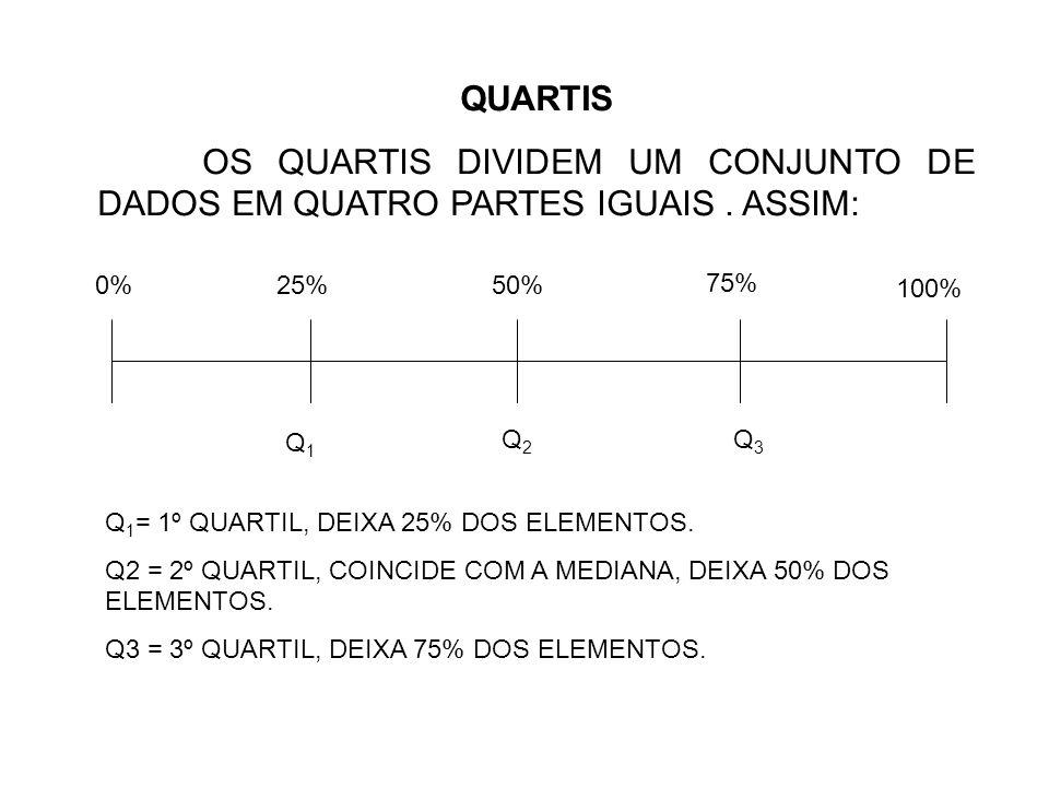 QUARTIS OS QUARTIS DIVIDEM UM CONJUNTO DE DADOS EM QUATRO PARTES IGUAIS. ASSIM: 0%25%50% 75% 100% Q1Q1 Q2Q2 Q3Q3 Q 1 = 1º QUARTIL, DEIXA 25% DOS ELEME
