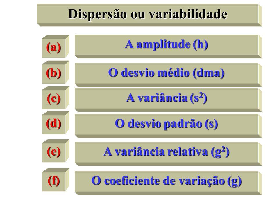 Dispersão ou variabilidade (a) A amplitude (h) (b) (c) (d) O desvio médio (dma) A variância (s 2 ) O desvio padrão (s) (e) (f) A variância relativa (g