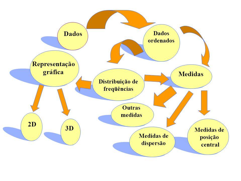 Dados ordenados Representação gráfica Distribuição de freqüências Medidas 2D 3D Outras medidas Medidas de dispersão Medidas de posição central