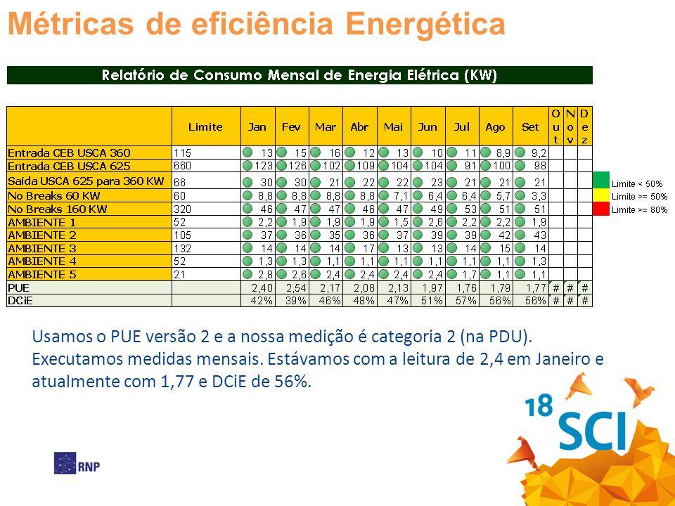 Métricas de eficiência Energética Usamos o PUE versão 2 e a nossa medição é categoria 2 (na PDU). Executamos medidas mensais. Estávamos com a leitura