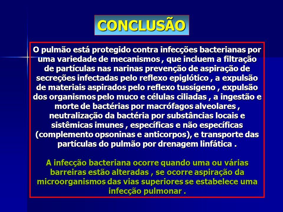 O pulmão está protegido contra infecções bacterianas por uma variedade de mecanismos, que incluem a filtração de partículas nas narinas prevenção de a