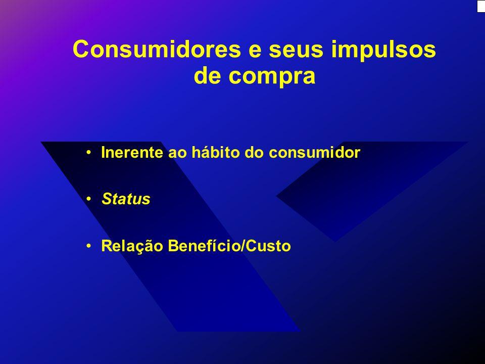 Consumidores e seus impulsos de compra Inerente ao hábito do consumidor Status Relação Benefício/Custo