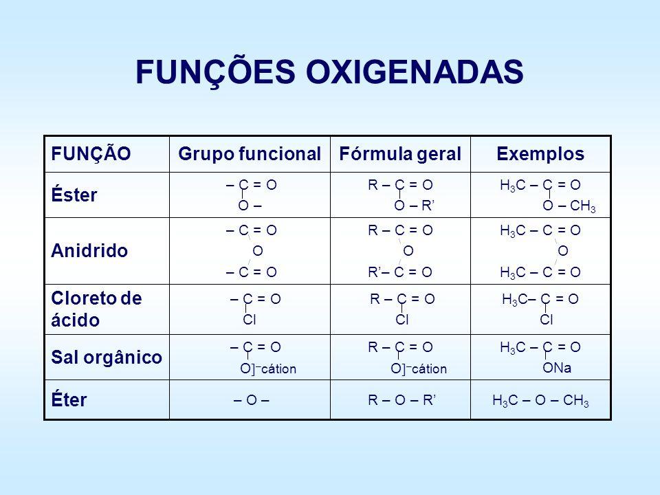 FUNÇÕES OXIGENADAS Definição: Compostos orgânicos com a presença do O. H 3 C – C = O OH H 3 C– C – CH 3 O H – C = O H – OH H 3 C = CH – OH H 3 C – CH