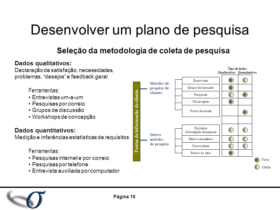 """Página 10 Desenvolver um plano de pesquisa Dados qualitativos: Declaração de satisfação, necessidades, problemas, """"desejos"""" e feedback geral Ferrament"""