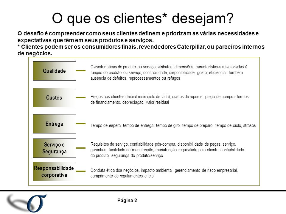 Página 2 O que os clientes* desejam? O desafio é compreender como seus clientes definem e priorizam as várias necessidades e expectativas que têm em s
