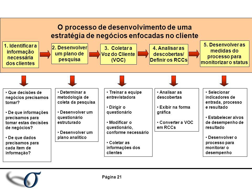 Página 21 Que decisões de negócios precisamos tomar? De que informações precisamos para tomar estas decisões de negócios? De que dados precisamos para