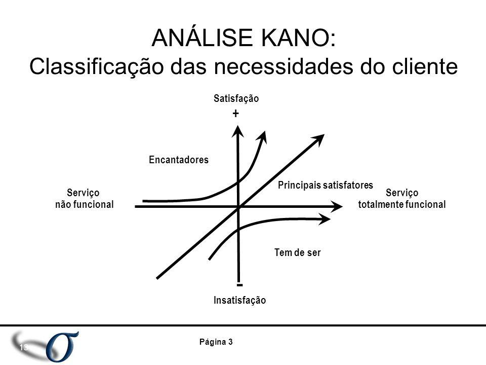 Página 3 ANÁLISE KANO: Classificação das necessidades do cliente 13 Satisfação + Encantadores Principais satisfatores Serviço totalmente funcional Ser