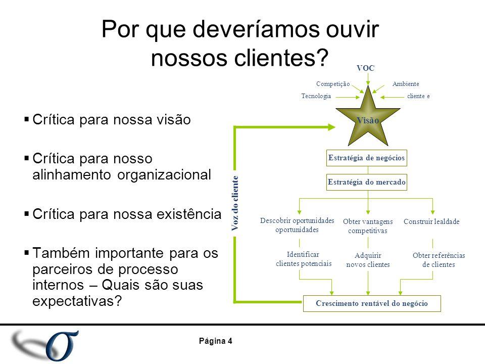 Página 4 Por que deveríamos ouvir nossos clientes?  Crítica para nossa visão  Crítica para nosso alinhamento organizacional  Crítica para nossa exi