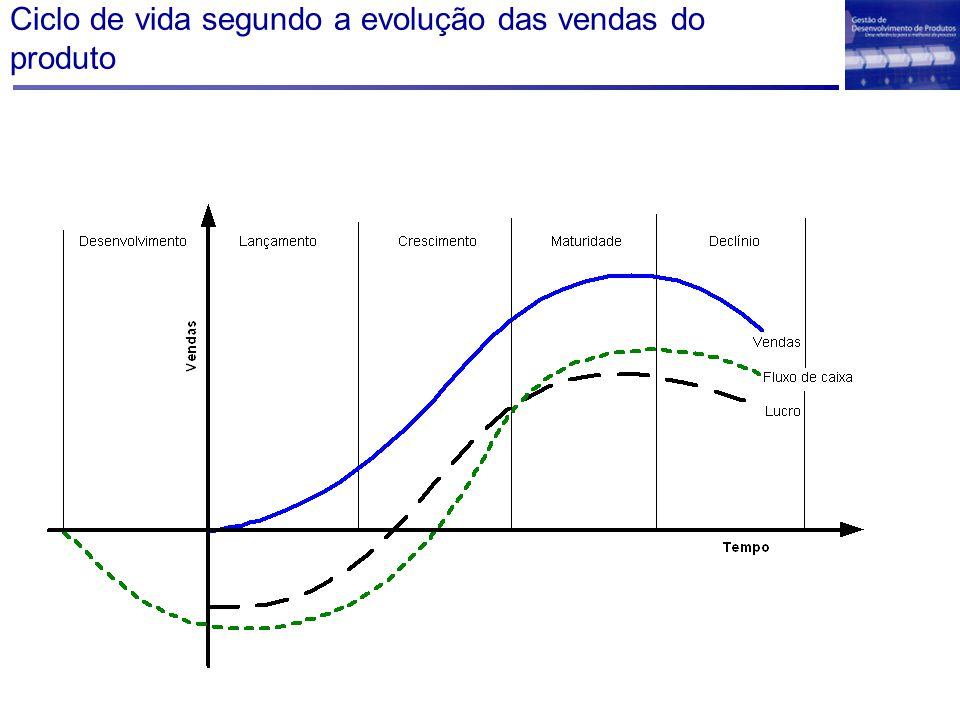 Ciclo de vida segundo a evolução das vendas do produto