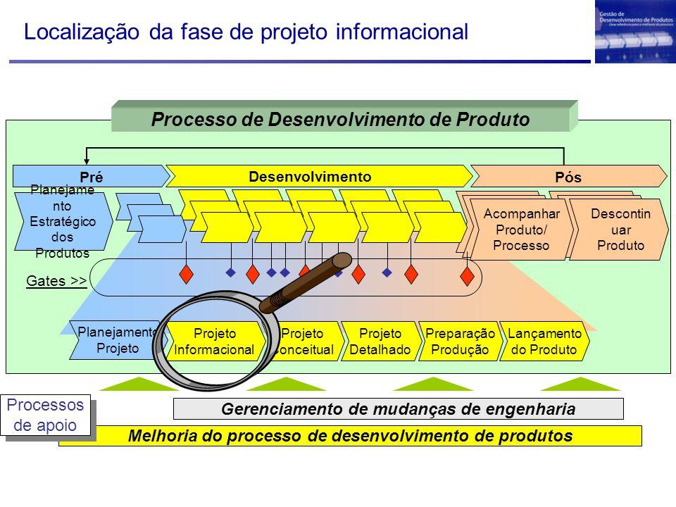 Localização da fase de projeto informacional Melhoria do processo de desenvolvimento de produtos Gerenciamento de mudanças de engenharia Processos de
