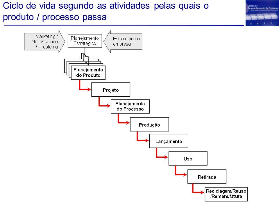 Ciclo de vida segundo as atividades pelas quais o produto / processo passa