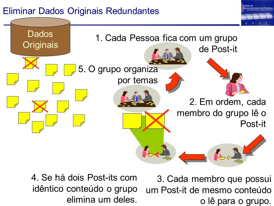 Dados Originais Eliminar Dados Originais Redundantes 1. Cada Pessoa fica com um grupo de Post-it 4. Se há dois Post-its com idêntico conteúdo o grupo
