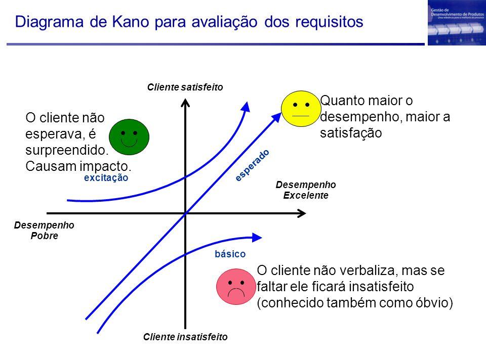 Cliente satisfeito Cliente insatisfeito Desempenho Excelente Desempenho Pobre básico esperado excitação Diagrama de Kano para avaliação dos requisitos