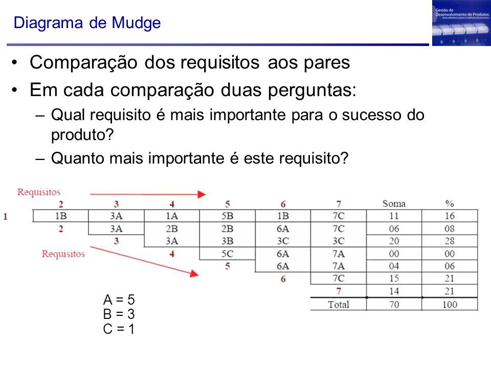 Diagrama de Mudge Comparação dos requisitos aos pares Em cada comparação duas perguntas: –Qual requisito é mais importante para o sucesso do produto?