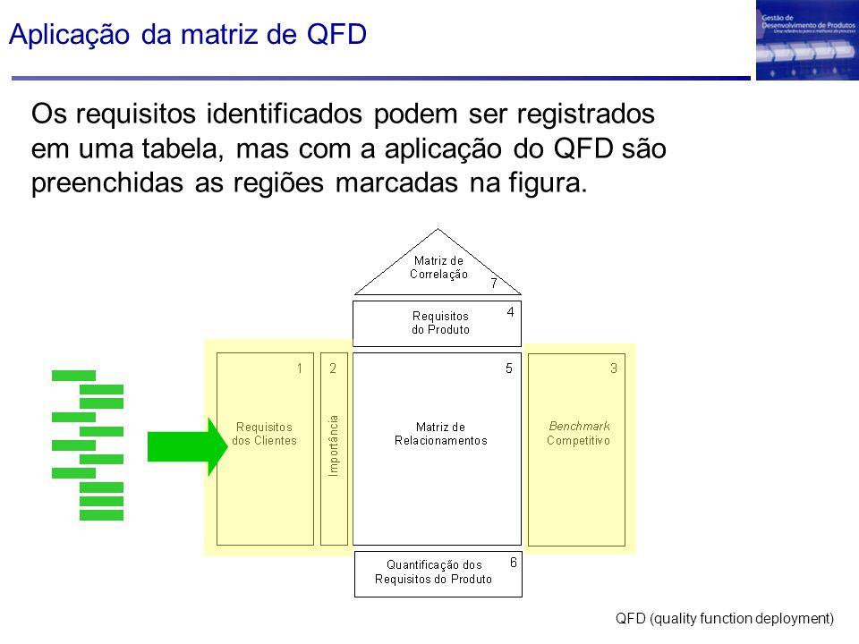 Aplicação da matriz de QFD Os requisitos identificados podem ser registrados em uma tabela, mas com a aplicação do QFD são preenchidas as regiões marc