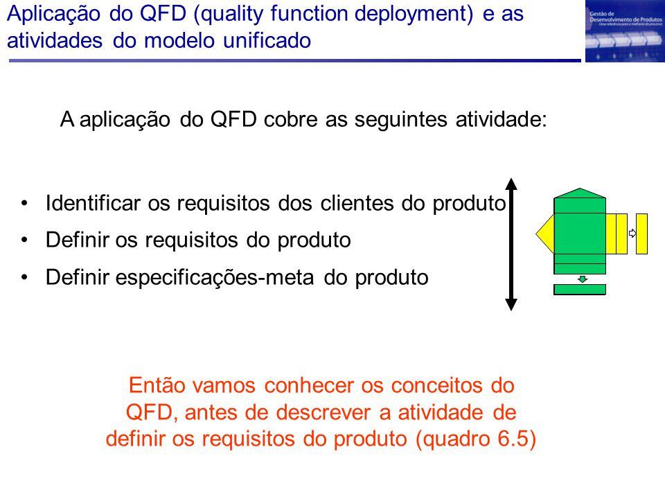 Aplicação do QFD (quality function deployment) e as atividades do modelo unificado Identificar os requisitos dos clientes do produto Definir os requis
