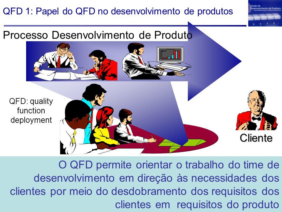 QFD 1: Papel do QFD no desenvolvimento de produtos Processo Desenvolvimento de Produto Cliente Time de Desenvolvimento O QFD permite orientar o trabal