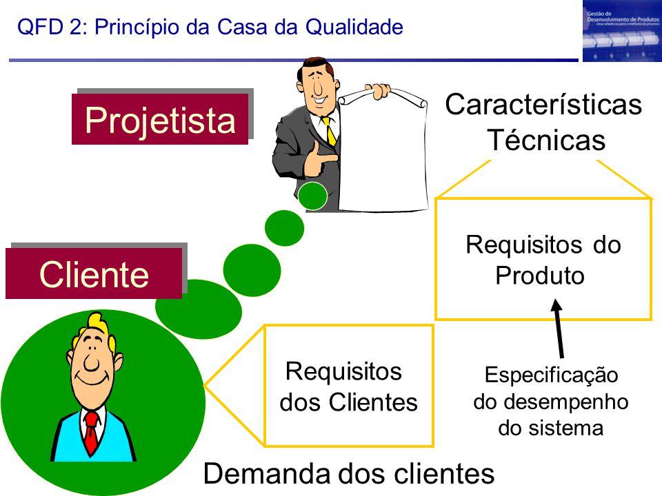 QFD 2: Princípio da Casa da Qualidade Requisitos do Produto Projetista Requisitos dos Clientes Demanda dos clientes Características Técnicas Cliente E